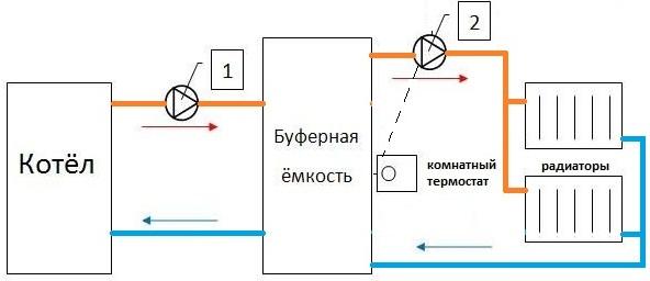 Картинки по запросу система отопления с буферной емкостью
