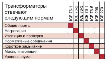 Трансформаторы Ismet