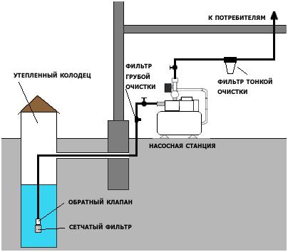 Станции водоснабжения для дома цены